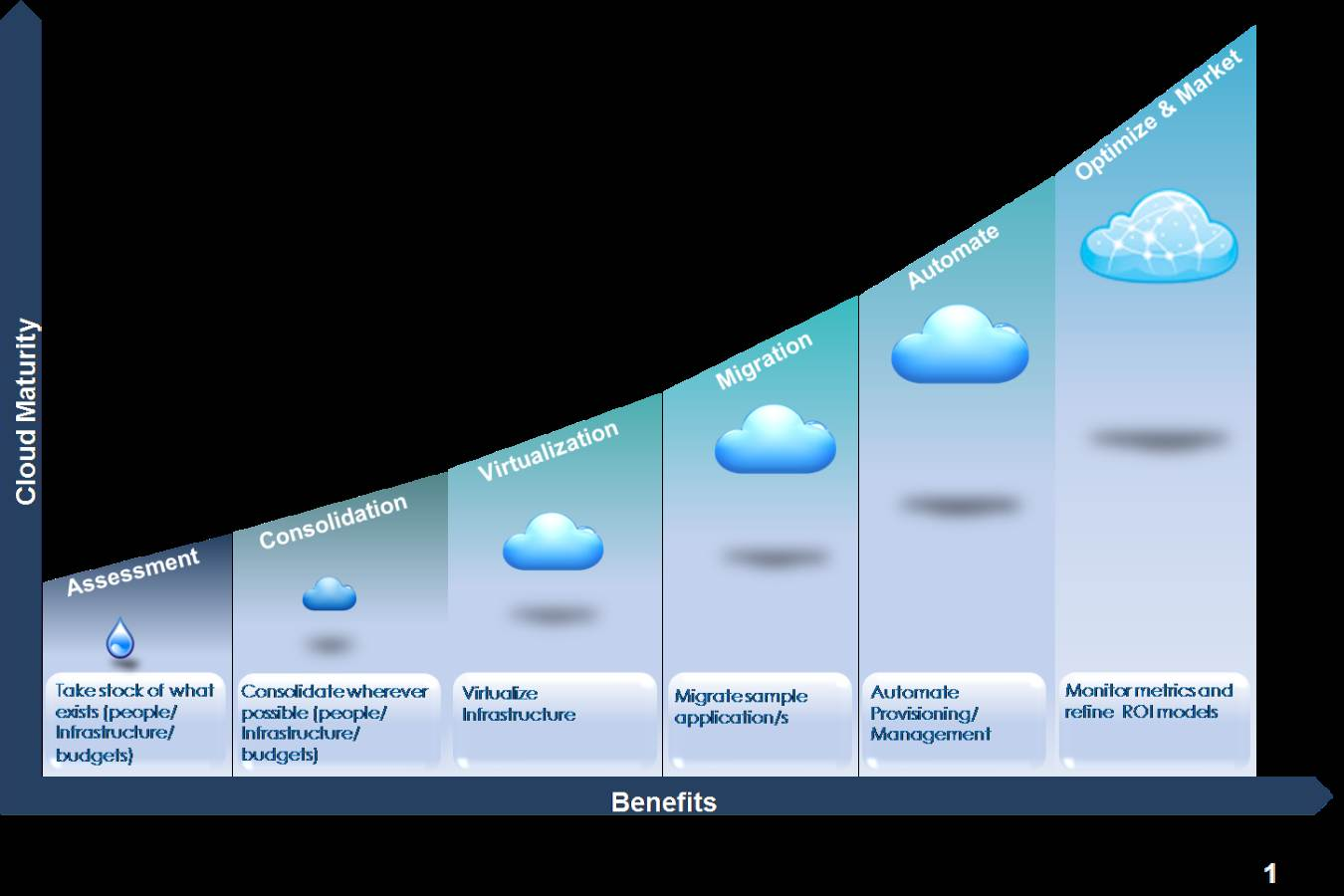 Cloud Maturity Model