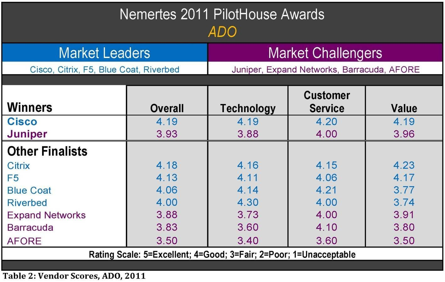 Nemertes 2011 PilotHouse Awards for ADO vendors